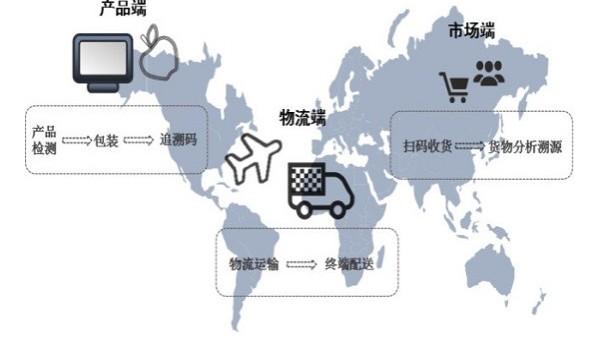 上海第三方物流公司谈供应链管理的起源