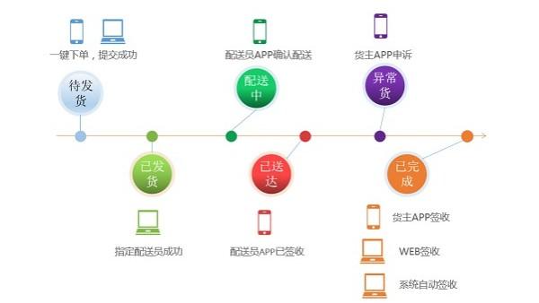 上海锦蔚物流谈物流软件